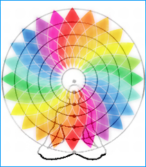 Chacras Colour Wheel